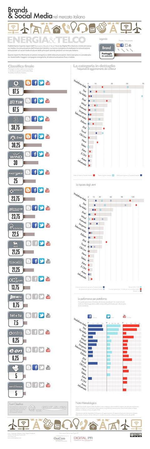 Aziende di Servizi Energetici e Telecomunicazioni più presenti sui social media. Il social network preferito è YouTube. Vodafone Italia leader di settore. 66 Aziende di Servizi Energetici e Telecomunicazioni più presenti sui social media. Il social network preferito è YouTube. Vodafone Italia leader di settore.