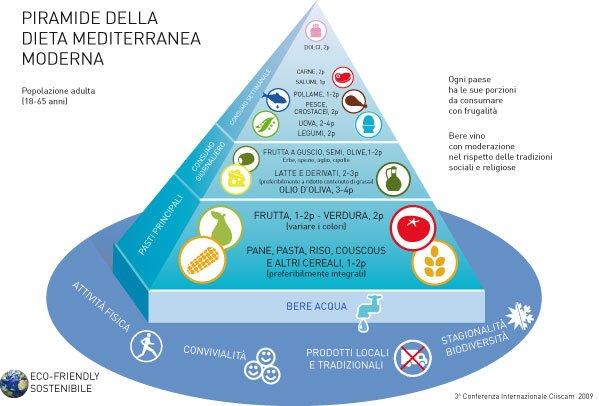 La Dieta Mediterranea in via d'estinzione, lo rivela la ricerca di Edenred 22 La Dieta Mediterranea in via d'estinzione, lo rivela la ricerca di Edenred