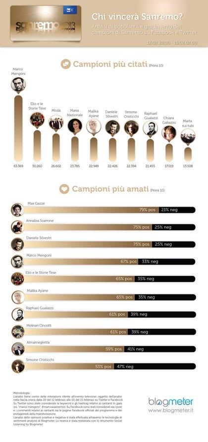 Sanremo: ecco i favoriti secondo Facebook e Twitter 52 Sanremo: ecco i favoriti secondo Facebook e Twitter