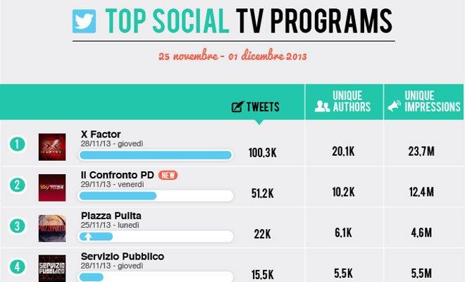 Social Tv: rivoluzione in classifica, entrano le primarie Pd e la coppia Tatangelo-D'Alessio 16 Social Tv: rivoluzione in classifica, entrano le primarie Pd e la coppia Tatangelo-D'Alessio