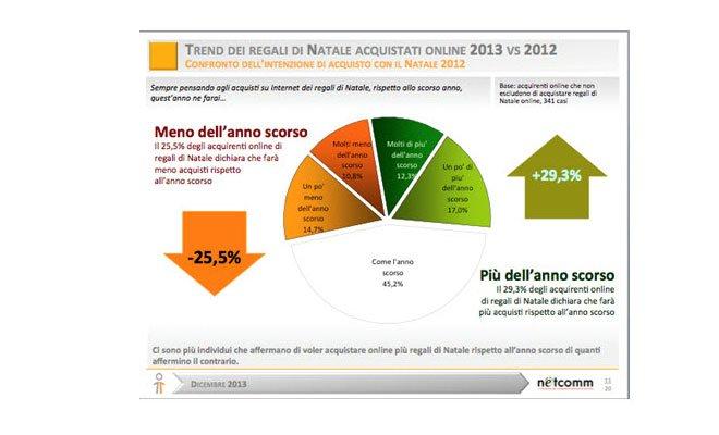 Natale 2013: 7 milioni di italiani comprano online i regali 100 Natale 2013: 7 milioni di italiani comprano online i regali