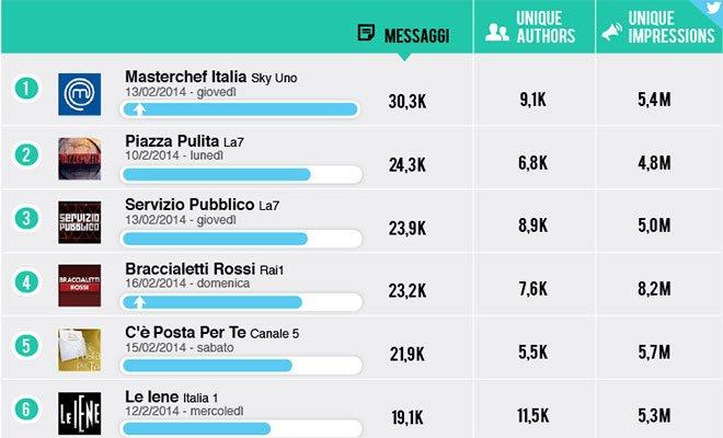 Social Tv: Masterchef torna primo, balzo di Braccialetti Rossi  7 Social Tv: Masterchef torna primo, balzo di Braccialetti Rossi