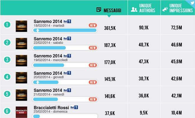 Social Tv: il Festival di Sanremo fa il vuoto attorno a sè  10 Social Tv: il Festival di Sanremo fa il vuoto attorno a sè