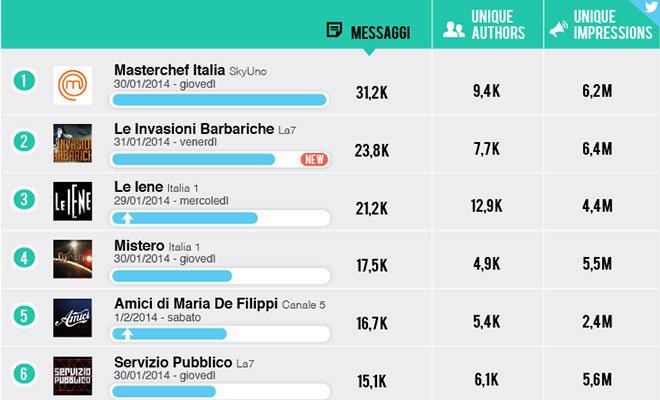 Social Tv: grande balzo de Le Invasioni Barbariche 7 Social Tv: grande balzo de Le Invasioni Barbariche