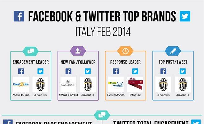 facebook top brand febbraio 2014 - Top Brands, febbraio è stato il mese della Juventus