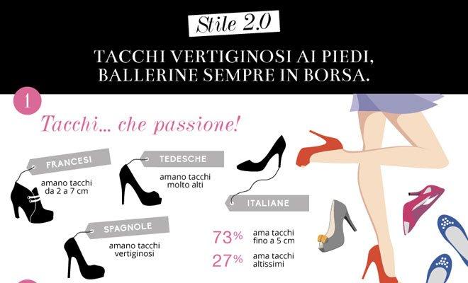 Le donne italiane amano i tacchi alti ma non rinunciano alla comodità delle ballerine 32 Le donne italiane amano i tacchi alti ma non rinunciano alla comodità delle ballerine