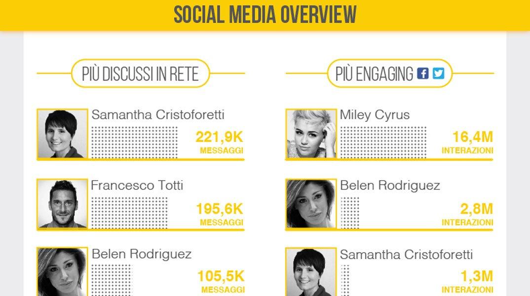 Testimonial: sui social Miley Cyrus stacca Belen Rodriguez, crescono Bob Sinclair e Fiorello 27 Testimonial: sui social Miley Cyrus stacca Belen Rodriguez, crescono Bob Sinclair e Fiorello