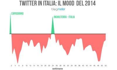 Twitter in Italia, dal 2013 a oggi, conversazioni e umori degli italiani 28 Twitter in Italia, dal 2013 a oggi, conversazioni e umori degli italiani