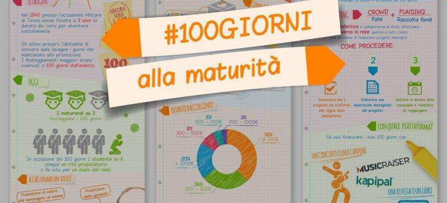 -100 giorni all'esame di maturità: origini e nuovi trend in un'infografica 13 -100 giorni all'esame di maturità: origini e nuovi trend in un'infografica