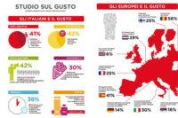 Infografica-Gli-Italiani-e-il-Gusto-ok---CS