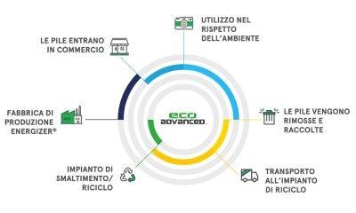 Energizer EcoAdvanced: la prima pila stilo al mondo prodotta con pile riciclate 38 Energizer EcoAdvanced: la prima pila stilo al mondo prodotta con pile riciclate