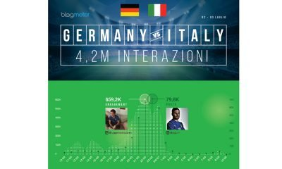 """Italia-Germania sui social: usciti """"A testa alta"""", ma Pellè e Zaza nel mirino del web 15 Italia-Germania sui social: usciti """"A testa alta"""", ma Pellè e Zaza nel mirino del web"""