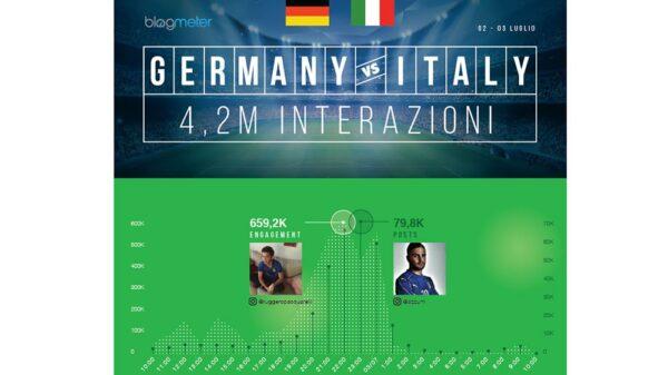 """Infografica GermaniaVSItalia 600x337 - Italia-Germania sui social: usciti """"A testa alta"""", ma Pellè e Zaza nel mirino del web"""