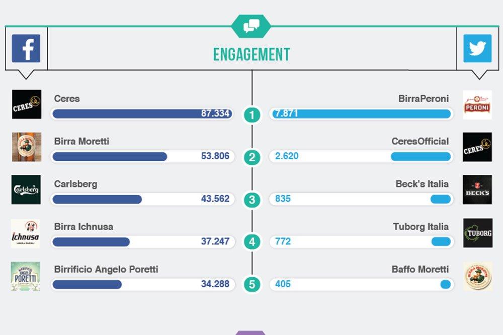 Top Brands giugno: le migliori Birre sui Social 20 Top Brands giugno: le migliori Birre sui Social