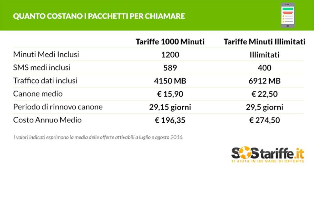 Tariffe Mobile: quanto costa chiamare tanto  Life style blog