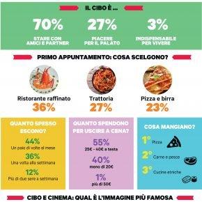 9 italiani su 10 utilizzano il cibo per conquistare il proprio partner 29 9 italiani su 10 utilizzano il cibo per conquistare il proprio partner