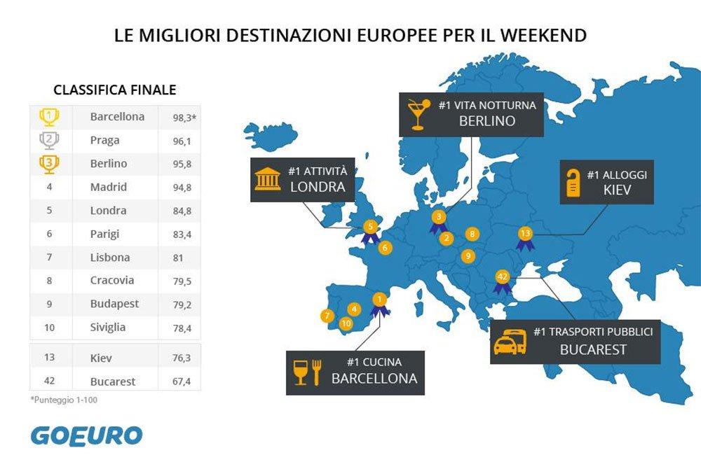 europa weekend - Le 100 migliori città europee dove passare il weekend