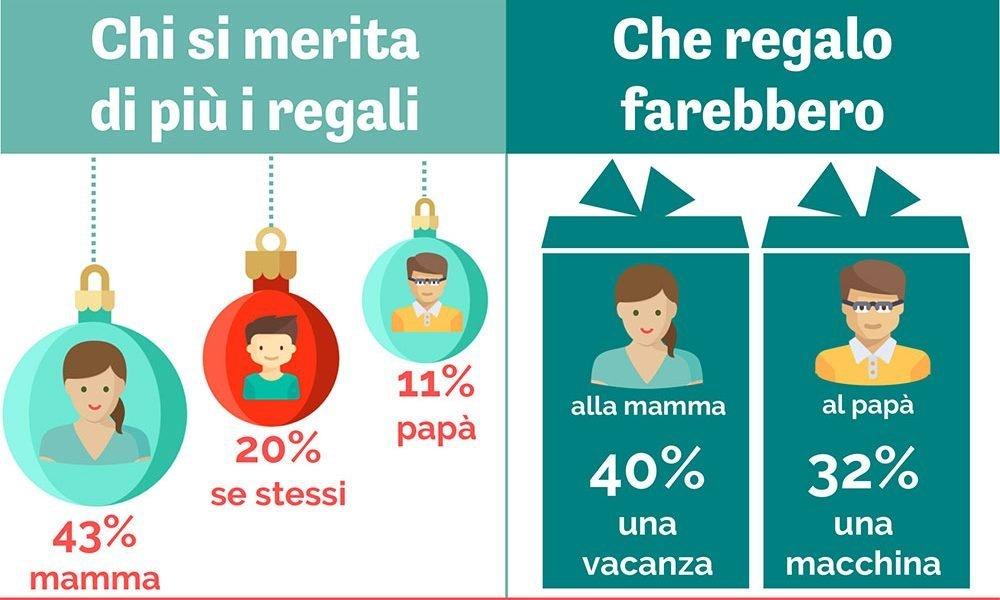 Regali Di Natale Alla Mamma.Natale 2016 I Papa E Gesu Bambino I Grandi Esclusi Tra I Regali