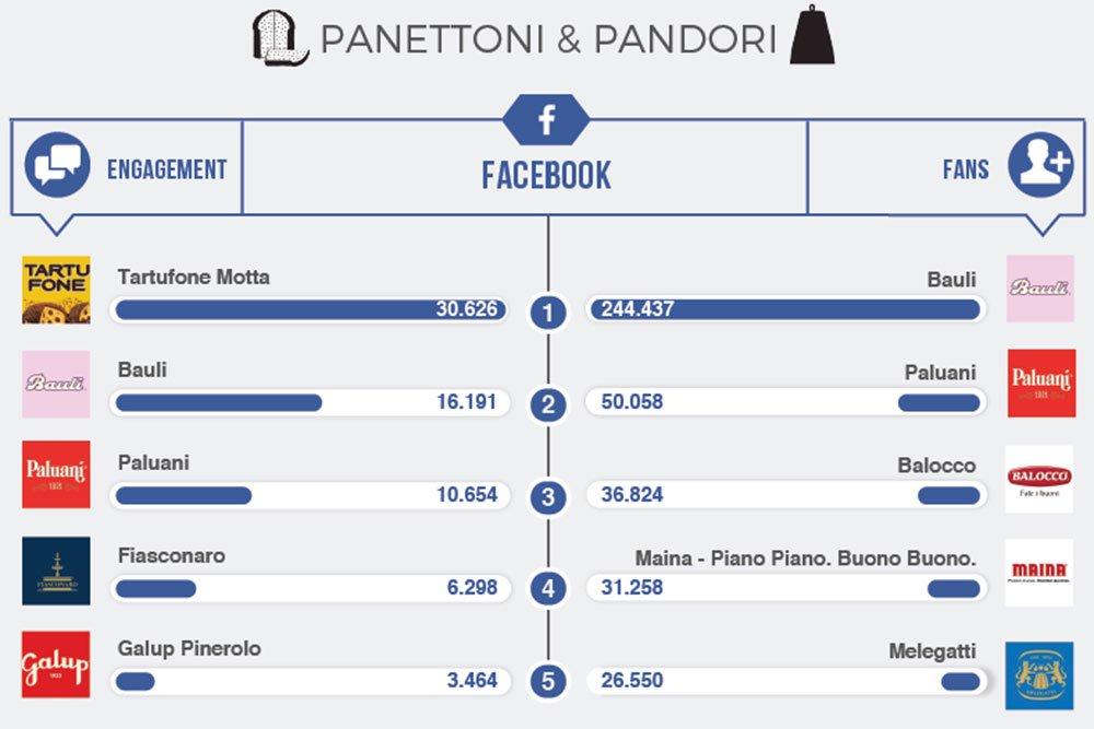 INFOGRAFICA - Top Brands: i migliori brand di Pandori & Panettoni su FB e Instagram
