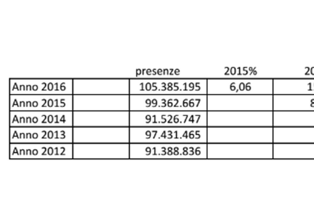 Cinema in crescita: nel 2016 venduti 105 milioni di biglietti 7 Cinema in crescita: nel 2016 venduti 105 milioni di biglietti