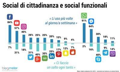 Italiani e Social Media: Facebook resta il preferito 33 Italiani e Social Media: Facebook resta il preferito