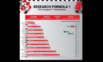 Formula Uno 2017: quanto costano i biglietti per i Gran Premi in giro per il mondo? 17 Formula Uno 2017: quanto costano i biglietti per i Gran Premi in giro per il mondo?