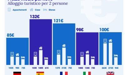 Dove andranno i turisti italiani durante la Settimana Santa 13 Dove andranno i turisti italiani durante la Settimana Santa