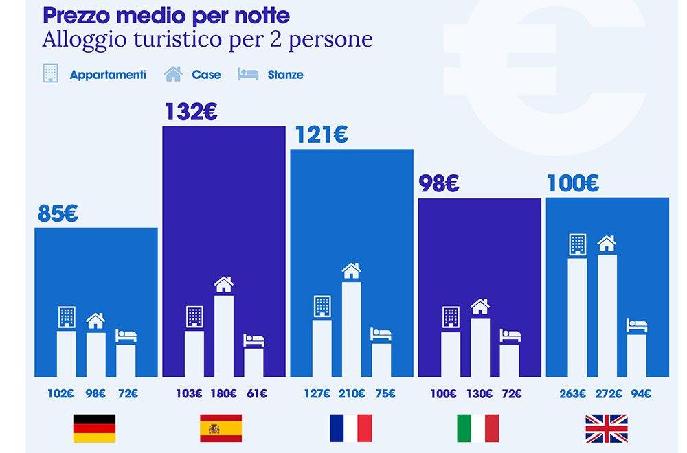 infografia IT 02 precios medios 2 pax - Dove andranno i turisti italiani durante la Settimana Santa