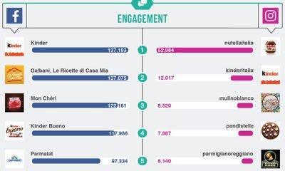 Top Brands Food: sui social spopolano i brand e i prodotti Ferrero 31 Top Brands Food: sui social spopolano i brand e i prodotti Ferrero