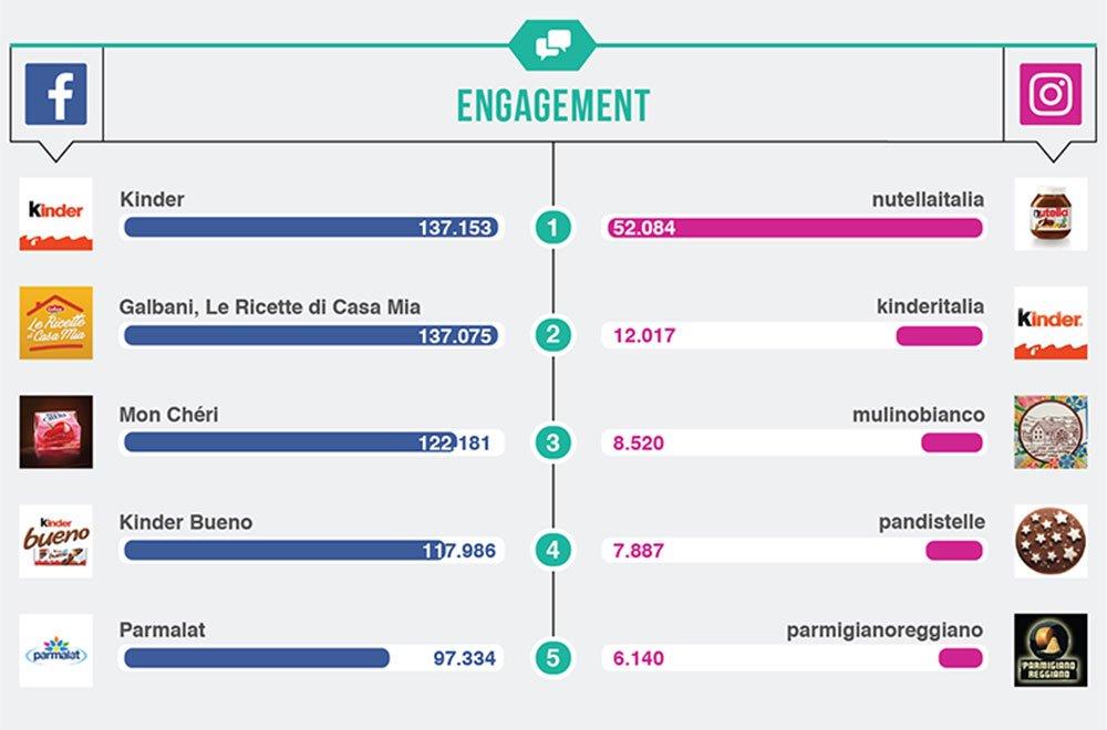 Top Brands Food: sui social spopolano i brand e i prodotti Ferrero 28 Top Brands Food: sui social spopolano i brand e i prodotti Ferrero