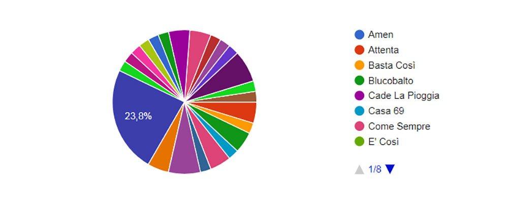 [Sondaggio] Negramaro: la canzone più votata è stata... 34 [Sondaggio] Negramaro: la canzone più votata è stata...