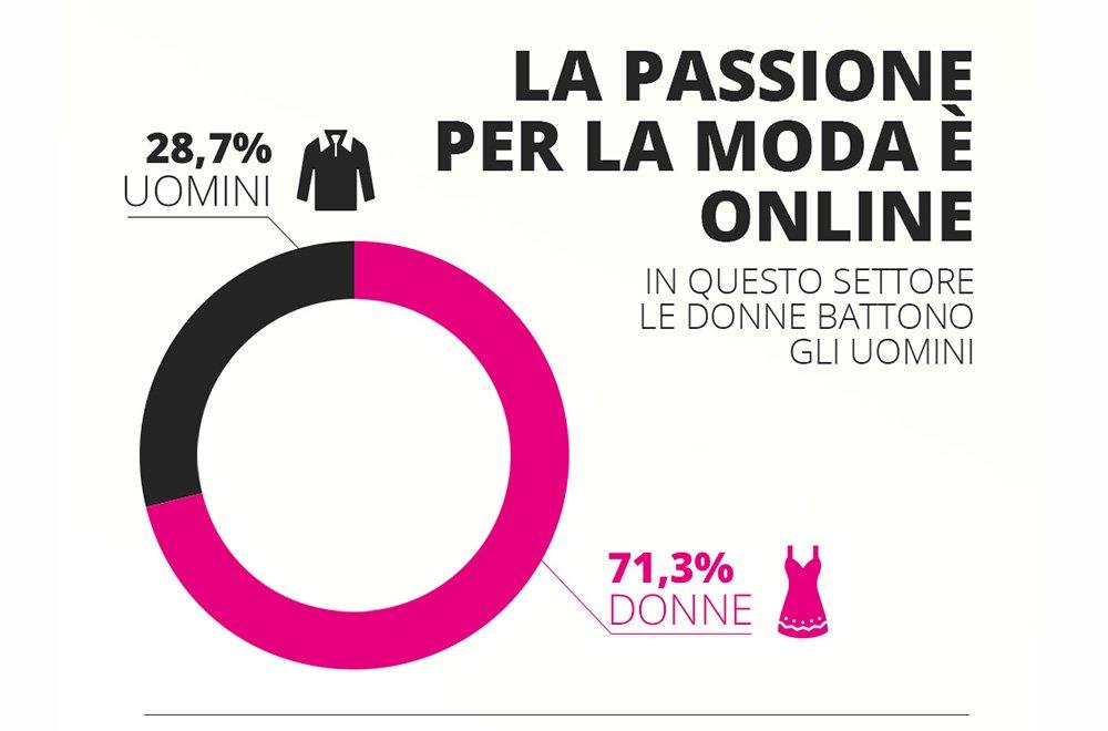 """Moda e accessori online, un settore dove le donne decidono anche per """"lui"""" 34 Moda e accessori online, un settore dove le donne decidono anche per """"lui"""""""