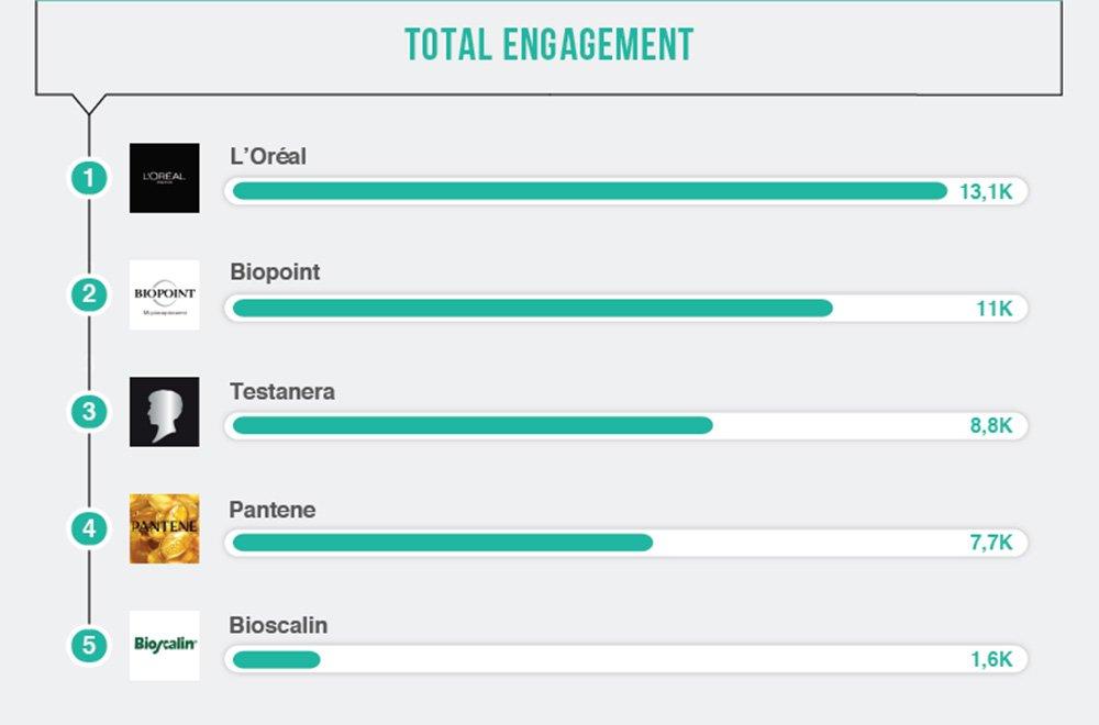 I Brands di Haircare più performanti sui social 18 I Brands di Haircare più performanti sui social
