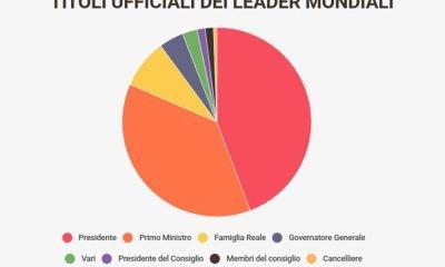 Leader Politici Mondiali & Social Media: Trump secondo dopo Narendra Modi 25 Leader Politici Mondiali & Social Media: Trump secondo dopo Narendra Modi