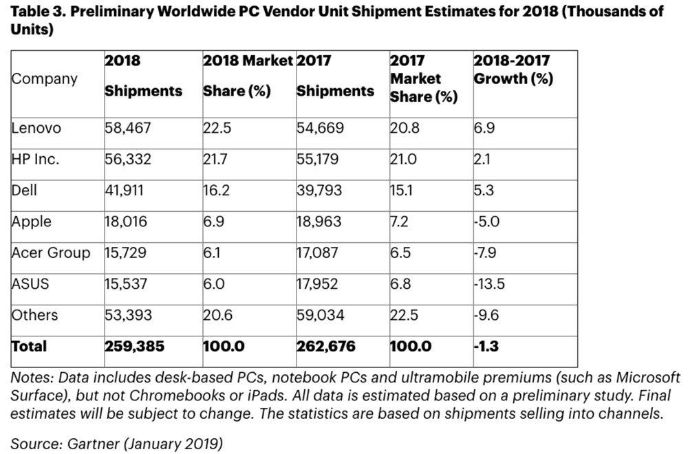 Vendite computer 2018: Apple in calo 34 Vendite computer 2018: Apple in calo