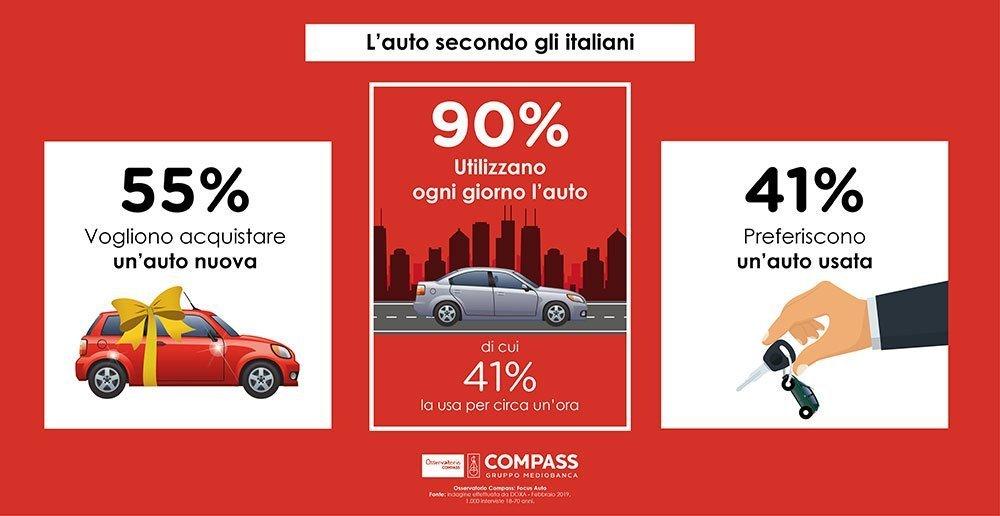L'auto secondo gli italiani