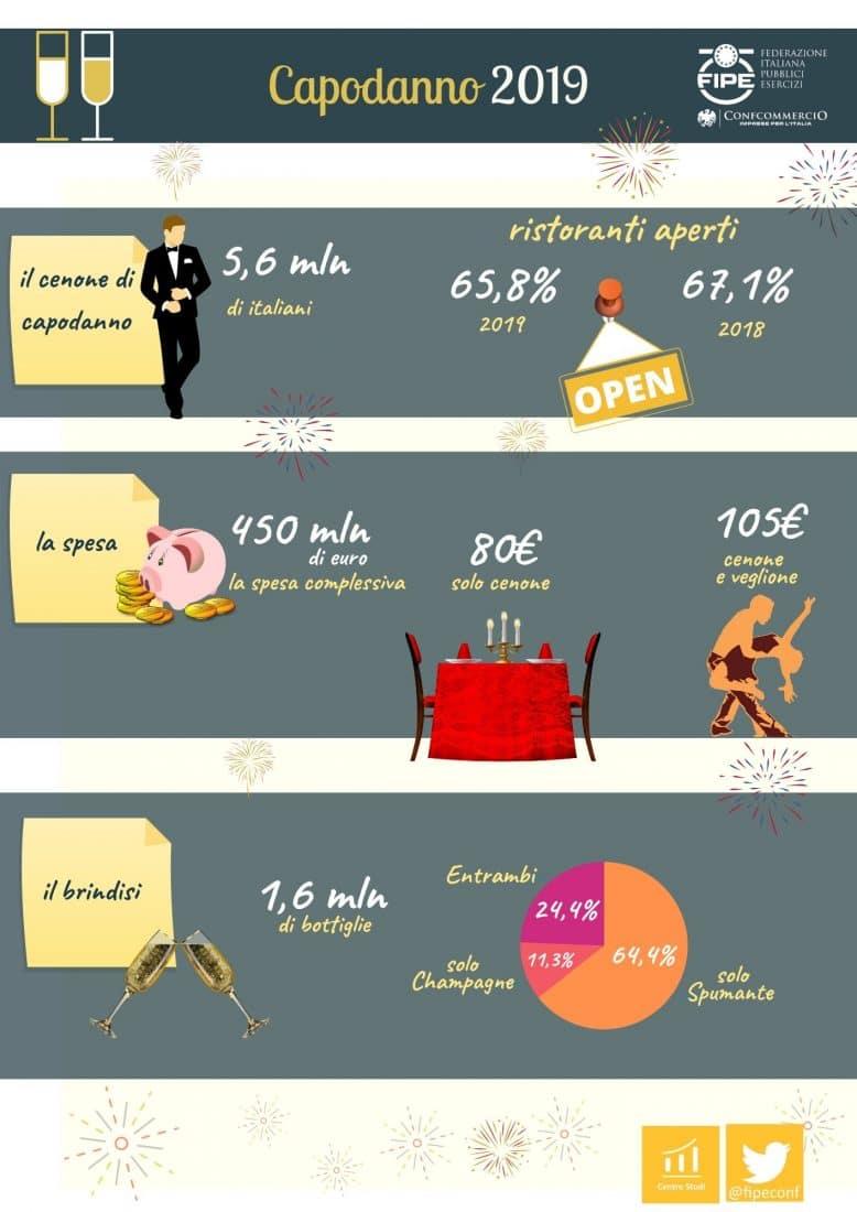 Infografica Capodanno Fipe