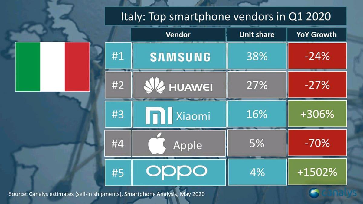dati mercato smartphone italia 2020 - Smartphone più venduti nel 2020: importante crescita per Xiaomi e Oppo