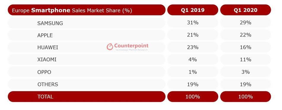 Il mercato degli smartphone nel primo trimestre 2020