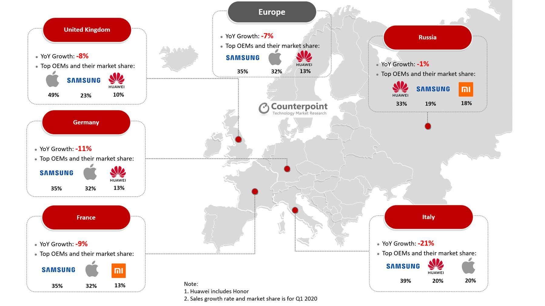 Mercato Europeo degli smartphone nel primo trimestre 2020
