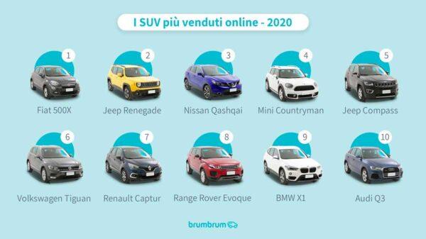 suv piu venduti 2020 600x337 - I SUV usati più venduti nel 2020
