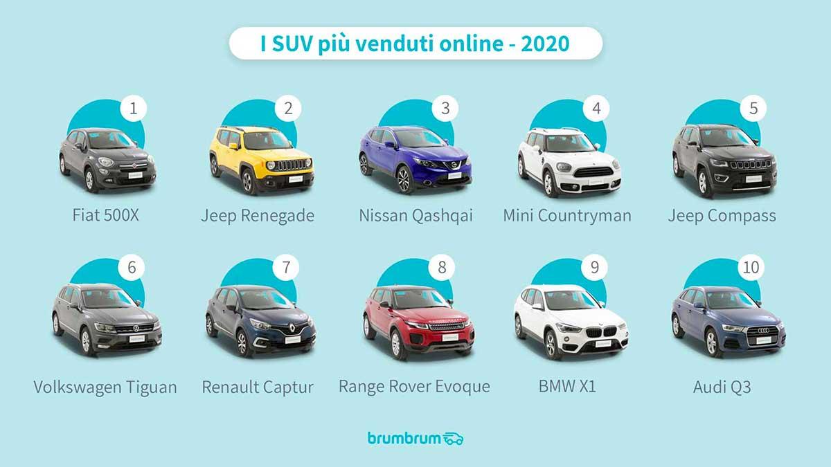 suv piu venduti 2020 - I SUV usati più venduti nel 2020